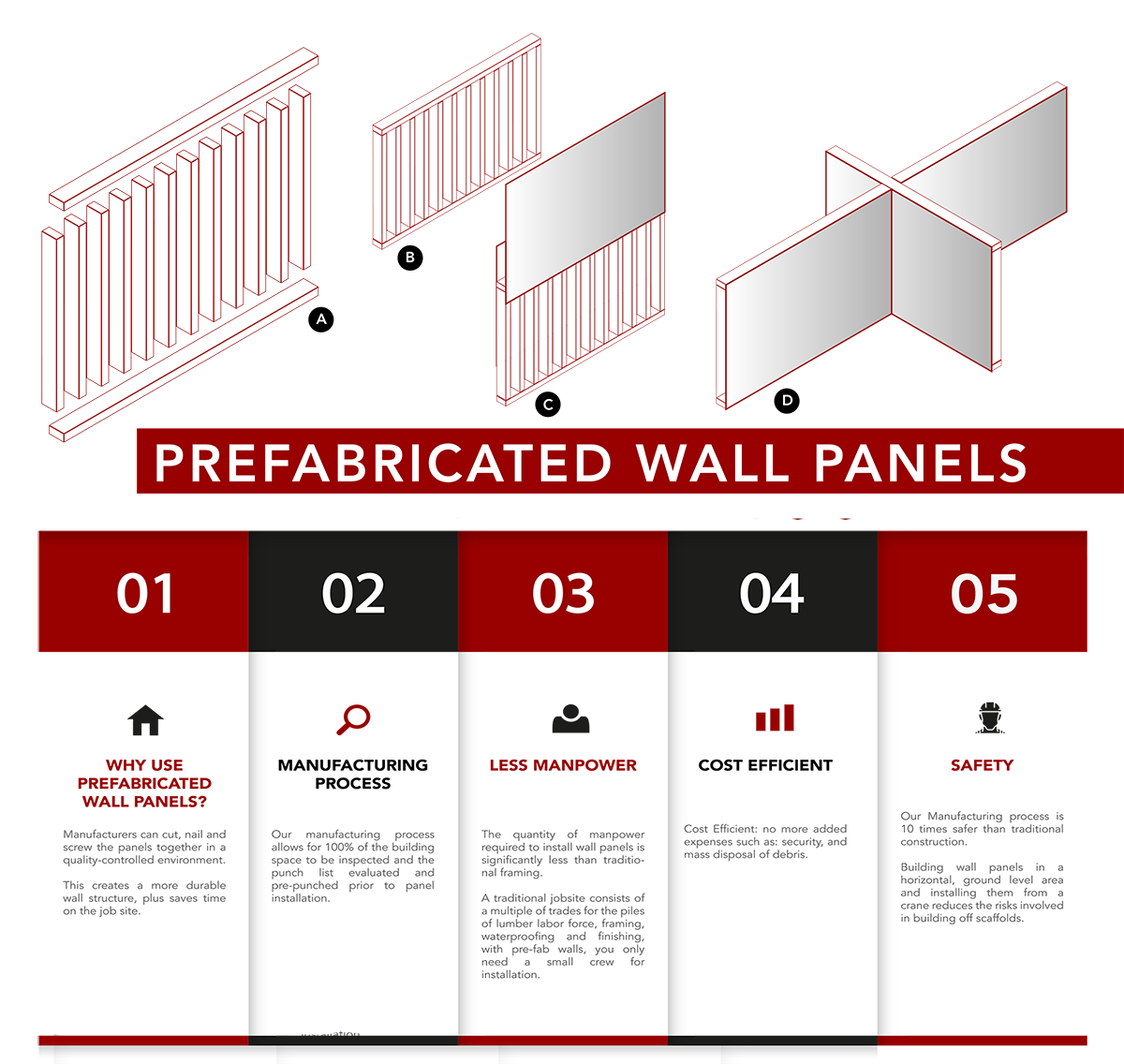 Pre Fabricated Wall Panels
