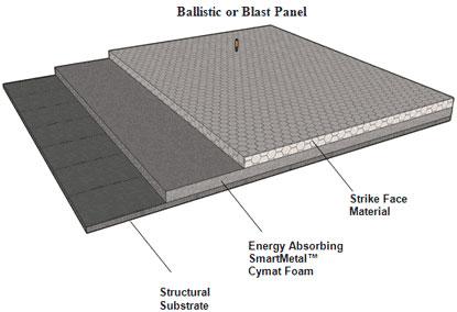 Blast Resistant